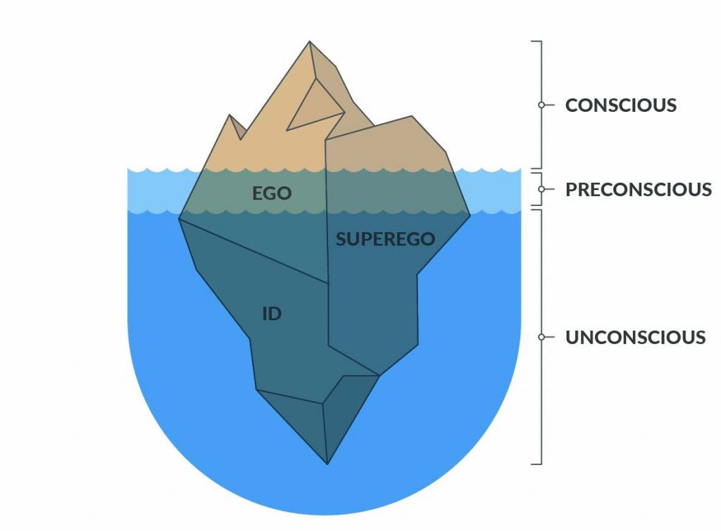 Ego, Id e Superego na psicanálise